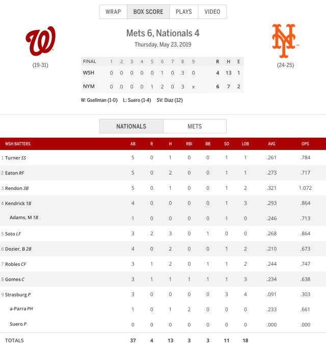 One Year Ago Today: Washington Nationals record drops to 19-31