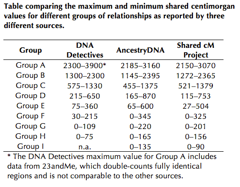 The limits of predicting relationships using dna the dna geek for the shared cm project ive combined data for relationships that belong to the same group eg first cousins once removed and second cousins both ccuart Image collections