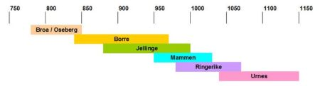 Timeline of Viking Age art styles. Image source: www.viking.archeurope.info