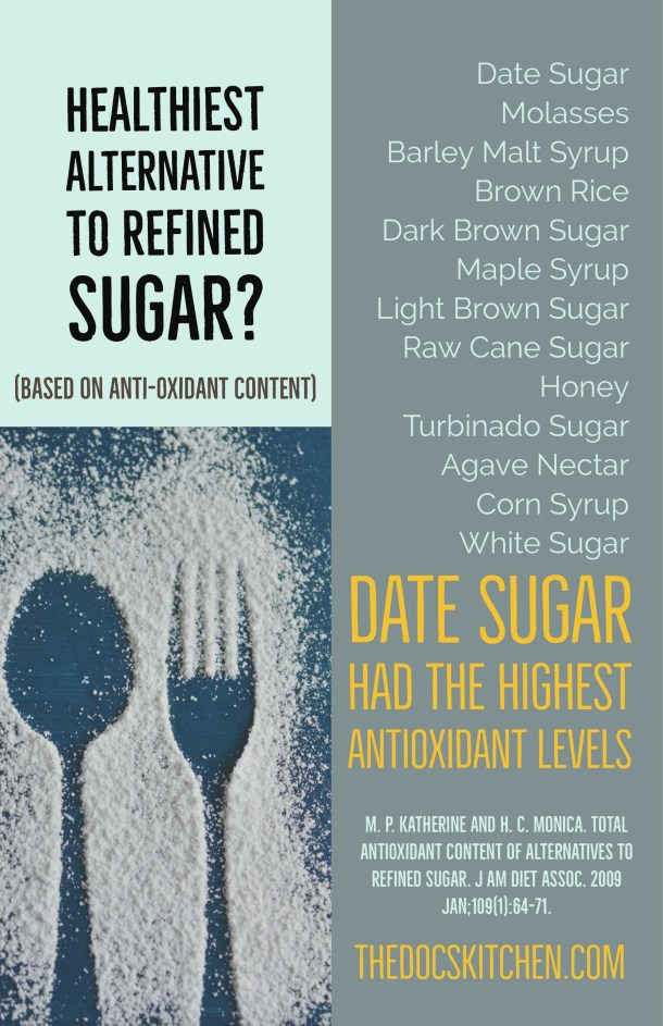 Healthiest alternative to refined sugar infographic