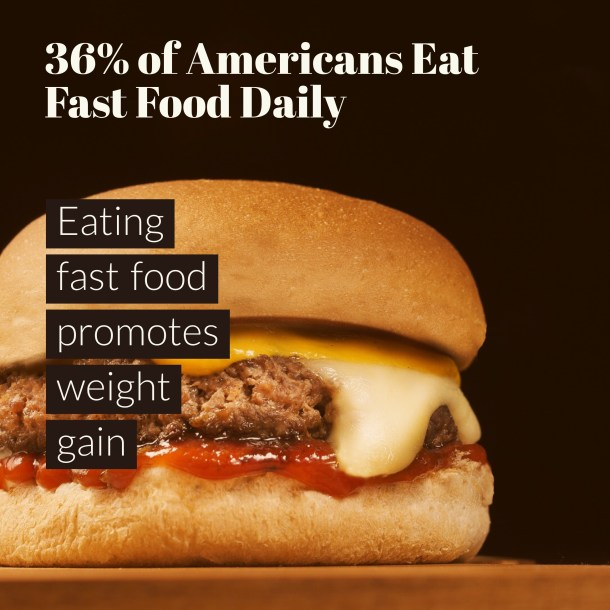 36% of Americans eat fast food daily - this promotes weight gain