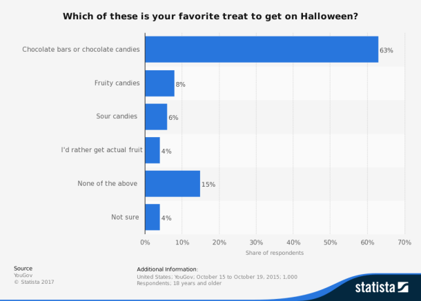 graph showing the most popular halloween candies