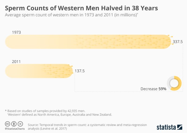 chartoftheday_10439_sperm_counts_of_western_men_halved_in_38_years_n