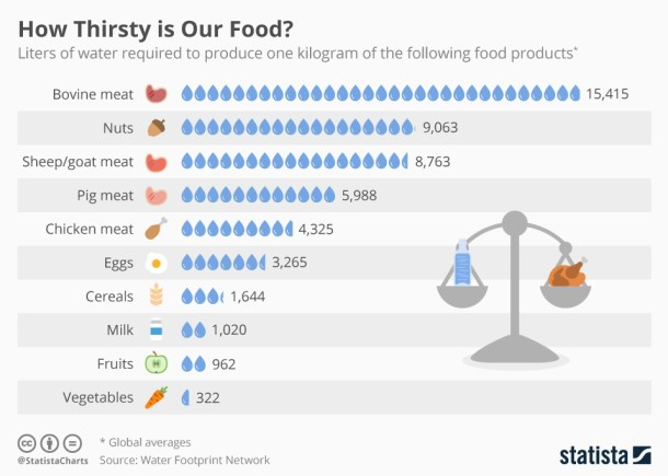 chartoftheday_9483_how_thirsty_is_our_food_n