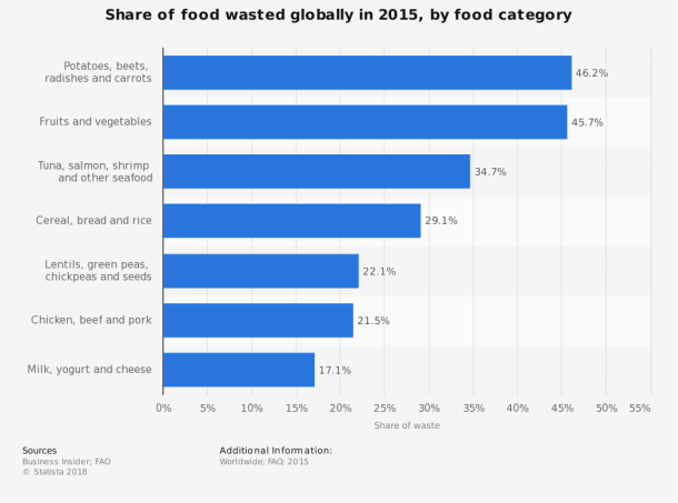statistic_id519611_global-percentage-of-wasted-food-by-category-2015