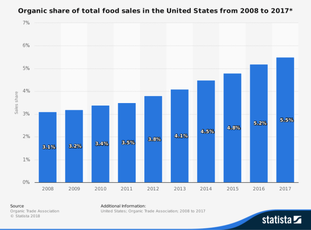 statistic_id244393_organic-share-of-total-food-sales-in-the-us-2008-2017