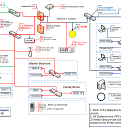 below is a diagram of my home network the first picture shows the physical wiring and the second shows the logical separation i used when i added vlans to  [ 1651 x 977 Pixel ]