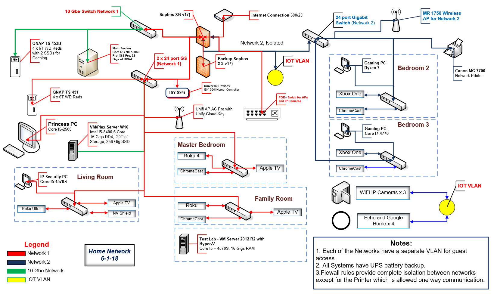 hight resolution of below is a diagram of my home network the first picture shows the physical wiring and the second shows the logical separation i used when i added vlans to