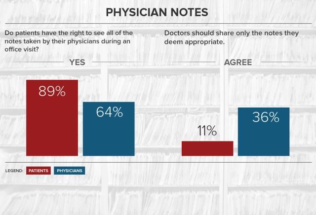 WebMD/Medscape Survey on Digital Health
