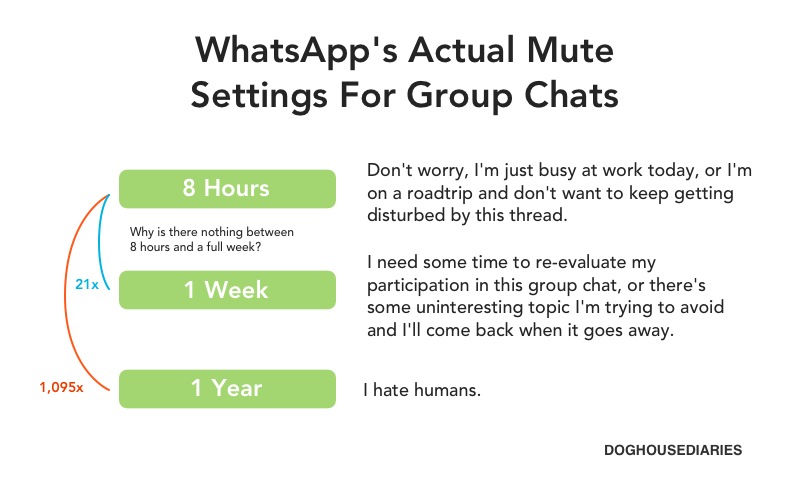 WhatsApp's Actual Mute Settings