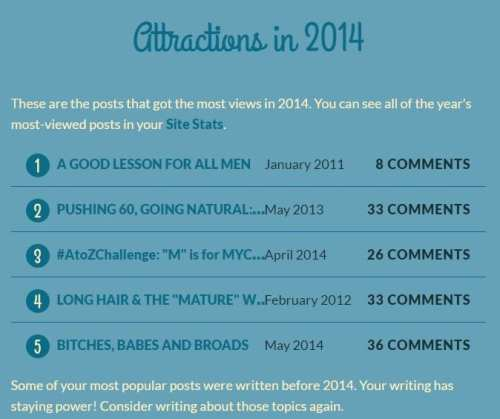 MOST VIEWED POSTS 2014