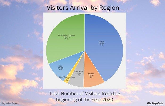 Qatar: Visitors Arrival by Region