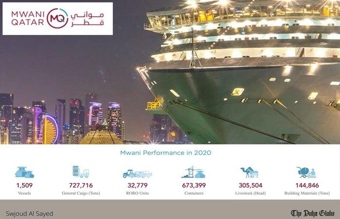 Mwani Qatar (Hamad Port, Doha Port and Al-Ruwais Port)
