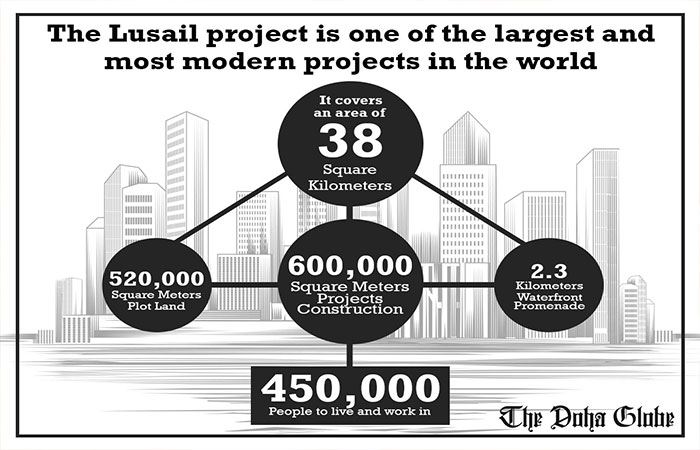 Lusail Seef Area Project