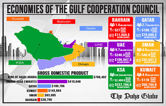 Economies of the Gulf Cooperation Council