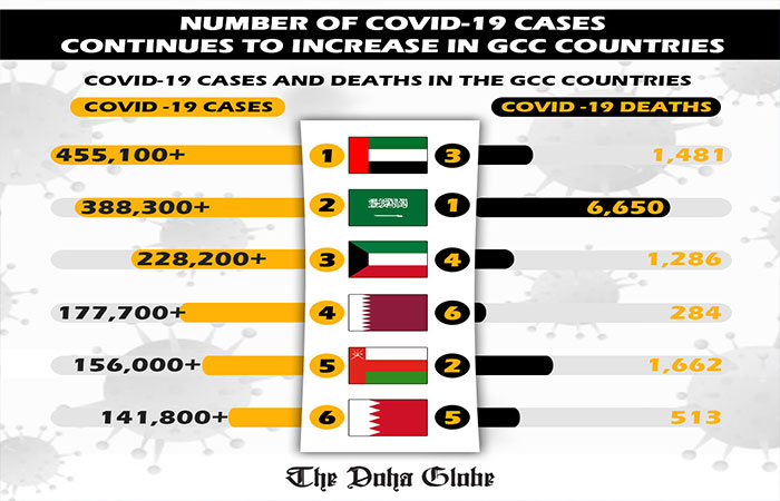 Number of Covid-19 cases continues to increase in GCC countries