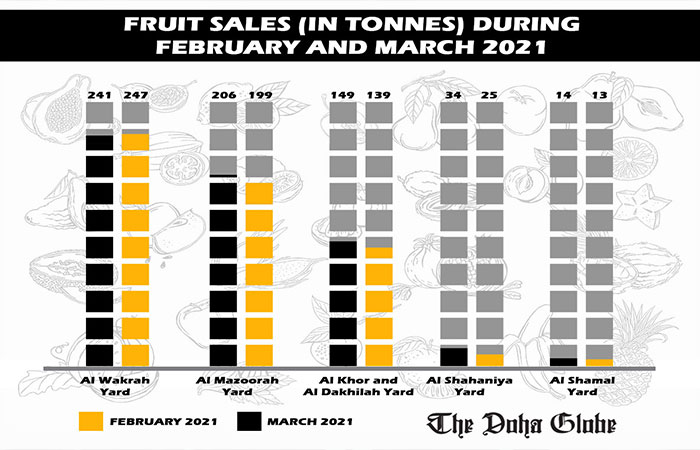 Fruit sales (in tonnes) during February and March 2021