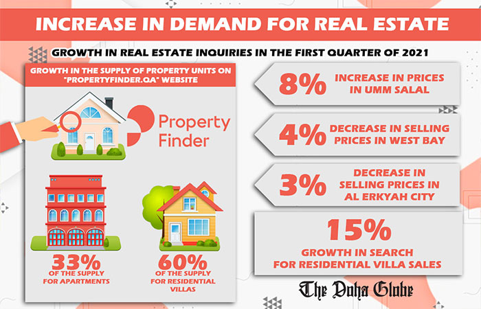 Increase in demand for real estate