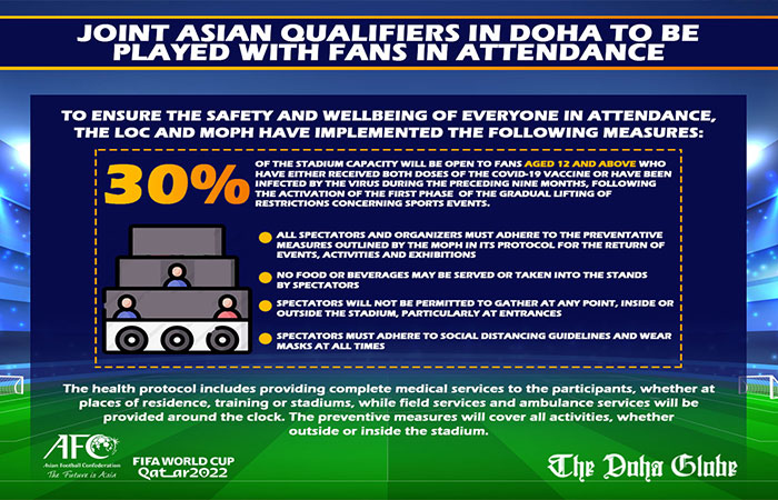Joint Asian qualifiers in Doha to be played with fans in attendance