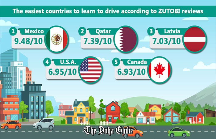 The easiest countries to learn to drive according to ZUTOBI reviews