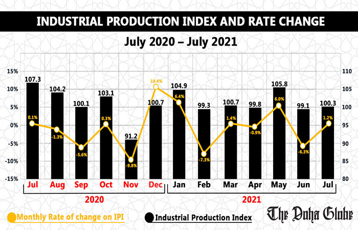 Industrial Production Index and Rate Change, July 2020 – July 2021