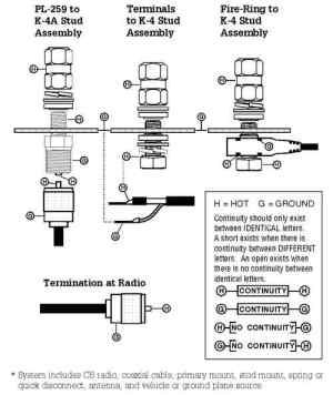 do i need to ground my cb antenna?  JKowners : Jeep Wrangler JK Forum
