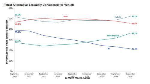 small resolution of roy morgan motor report 2010 2018