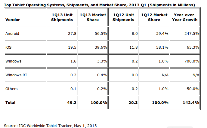 Worldwide Tablet Market Surges Ahead on Strong First Quarter Sales, Says IDC - prUS24093213