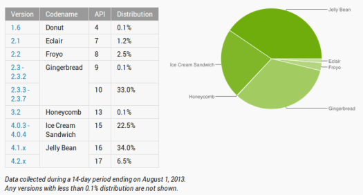August 1 Android Developers Dashboard