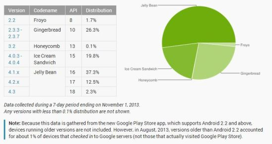 Android Distribution 11-1-13
