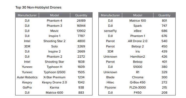 top 30 non-hobbyist drones