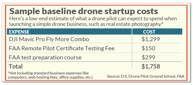 drone startup costs