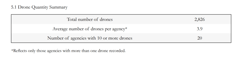drones made in USA Bard average number of drones per agency public safety