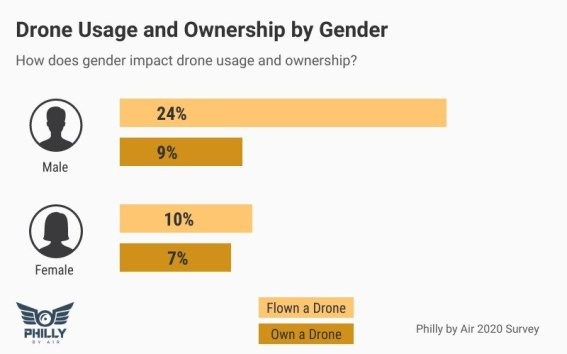 drone ownership data by gender male female us