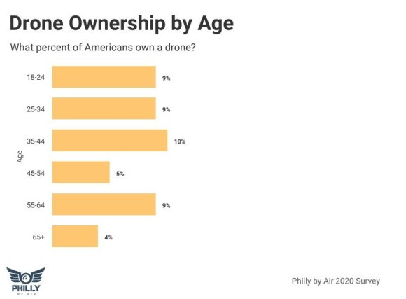 drone ownership data by age america us
