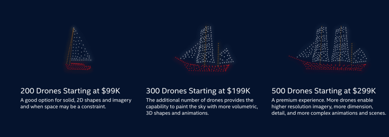 Intel drone light show cost