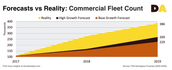 Commercial drone industry fleet count forecast 2019