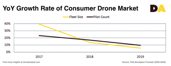 2019 YoY growth rate of consumer drone market drone analyst