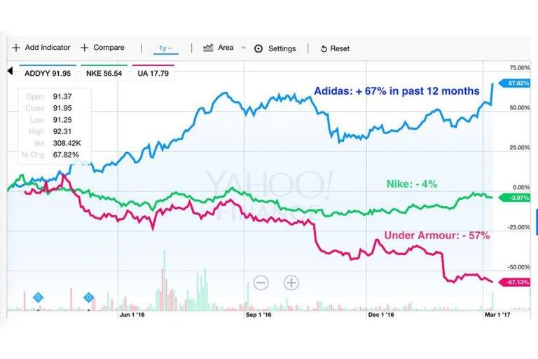 adidas-2016-sales-growth-2