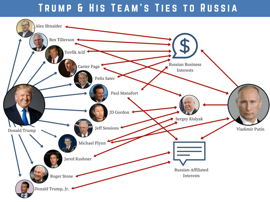 Trump & His Team's Ties to Russia_3