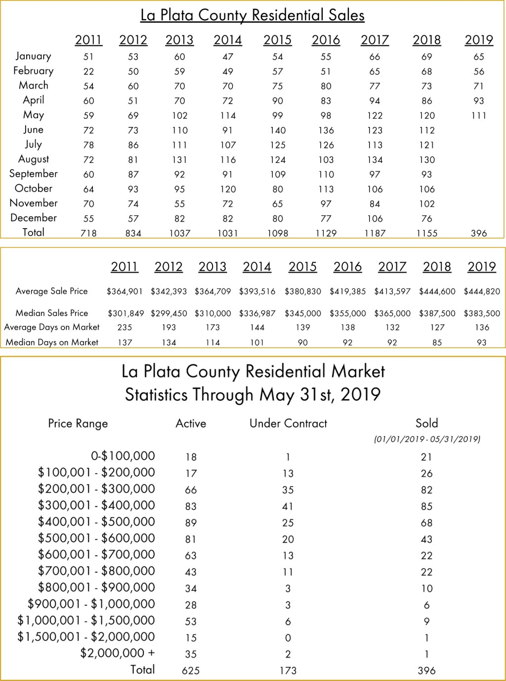 Real Estate Numbers To Date