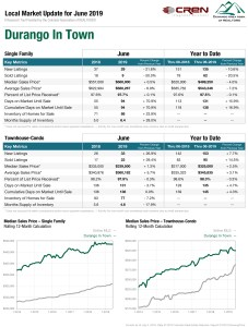 real estate stats durango in town