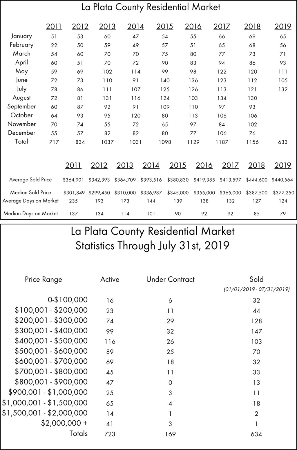 July Real Estate Stats