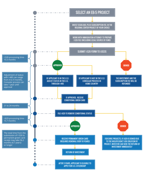 small resolution of eb 5 flow chart