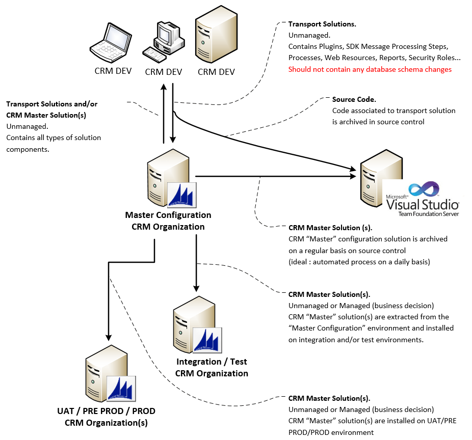 The proposed setup is based on flowchart below and it inspired by fellow mvp gonzalo ruiz   article same topic also setting up your dynamics crm development source control rh salimadamoncrm