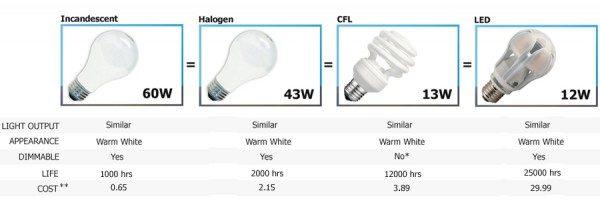 Cfl Light Bulbs Vs Led