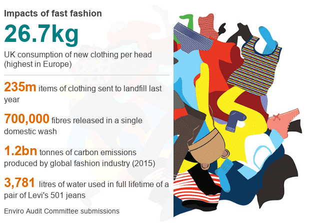 Infographic showing UK Fast Fashion Waste Statistics