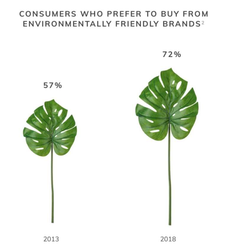 Increase in consumer demand for sustainable products 2013 vs 2018