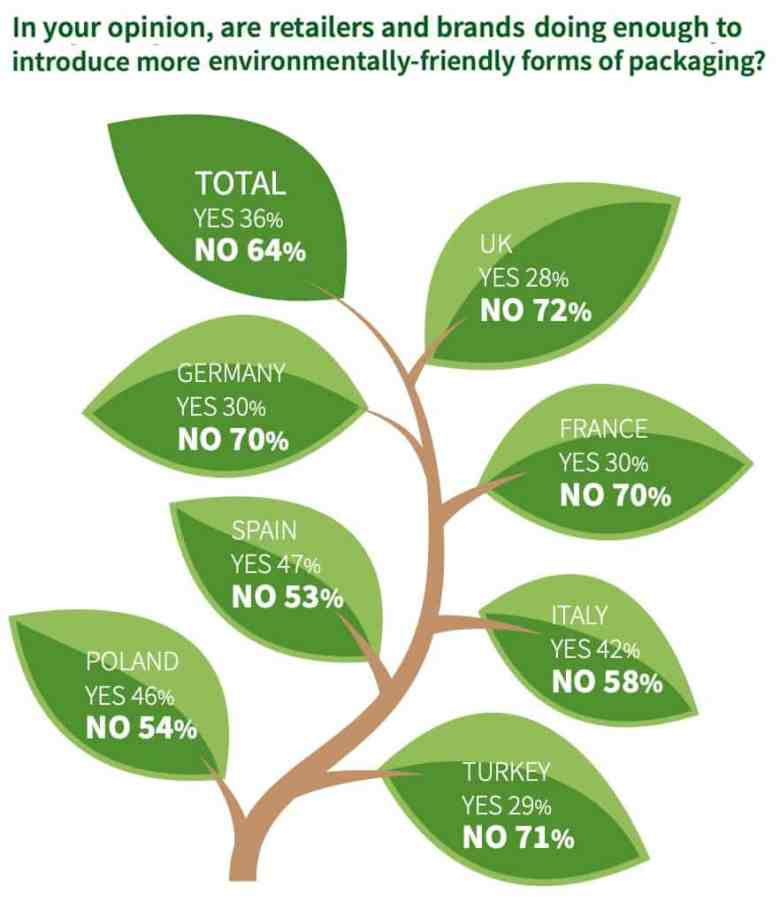 Sustainable Packaging Insights Are brands doing enough to offer environmentally friendly packaging