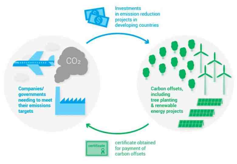 Diagram showing the problem with Carbon Offsets